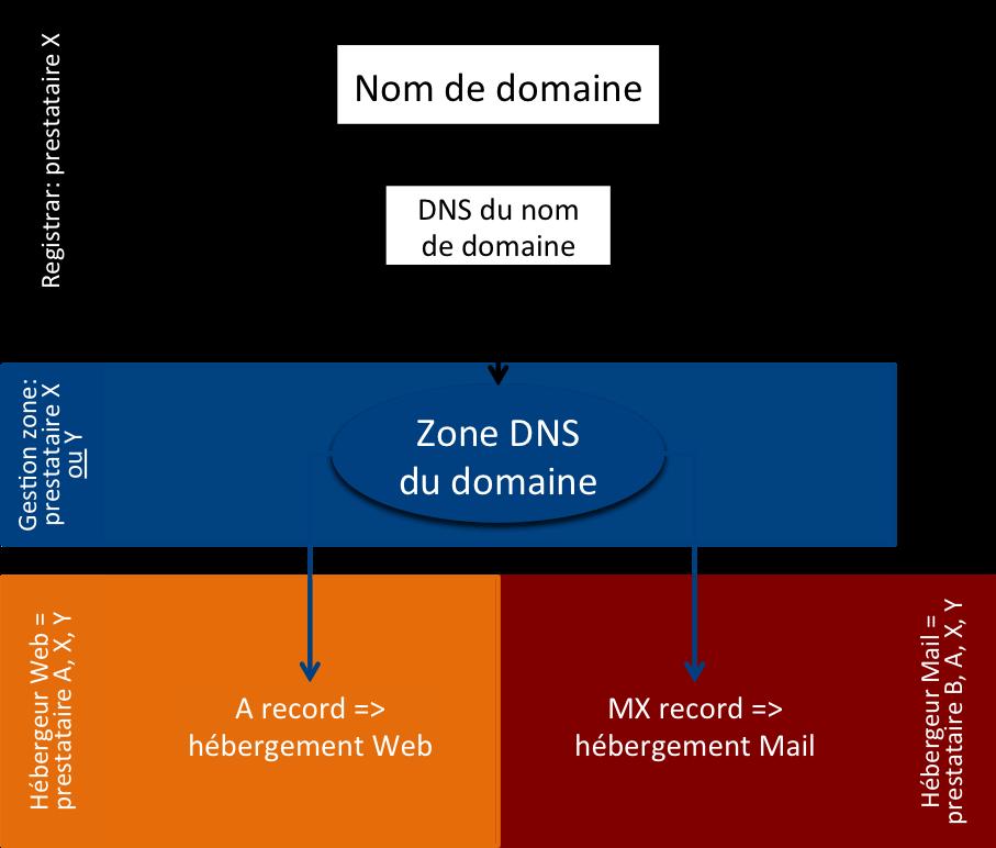 Zone DNS d'un nom de domaine