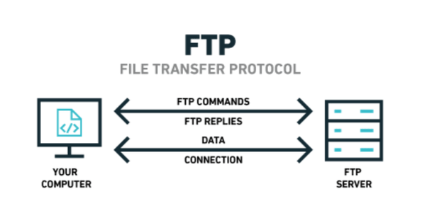 FTP File transfer Protocol SFTP