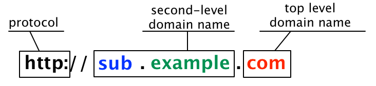 Sous-domaine et nom de domaine